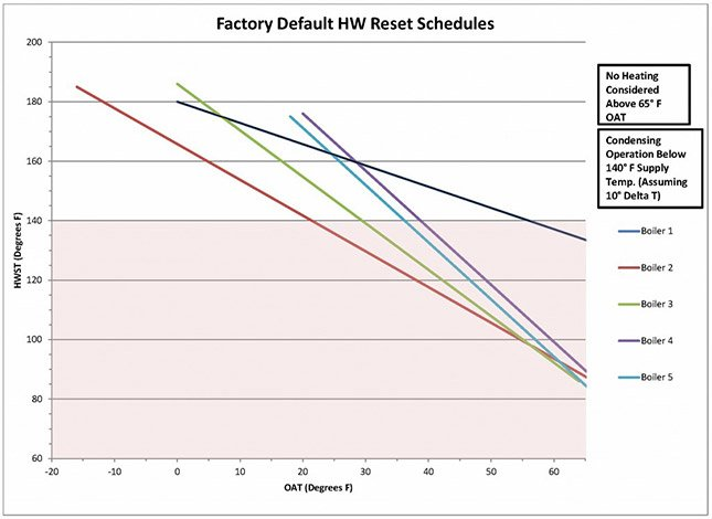 Factory Default HW Reset Schedules