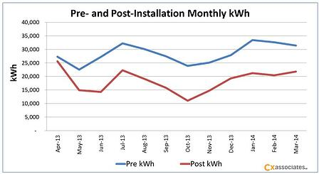 Pre Post Installation Monthly kWh