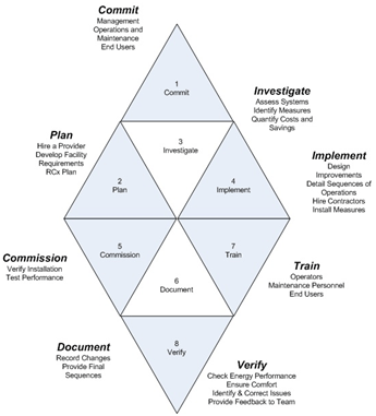 The Many Facets of Building Retrocommissioning